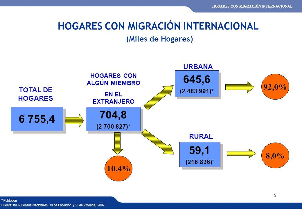 HOGARES CON MIGRACIÓN INTERNACIONAL (Miles de Hogares)