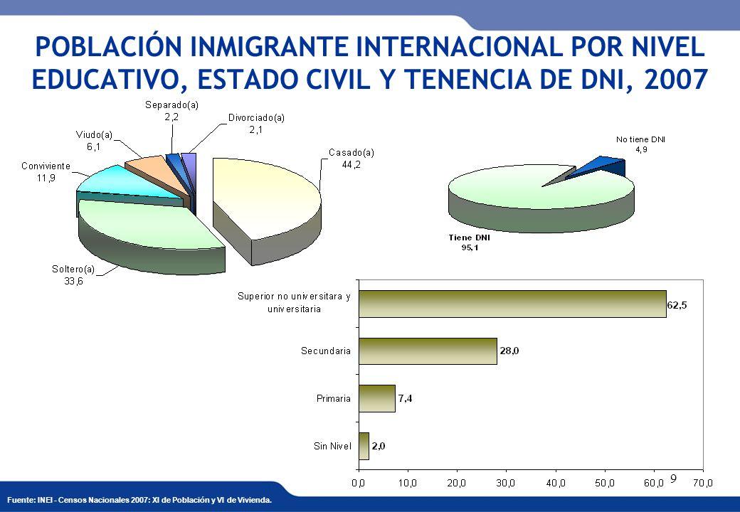 POBLACIÓN INMIGRANTE INTERNACIONAL POR NIVEL EDUCATIVO, ESTADO CIVIL Y TENENCIA DE DNI, 2007