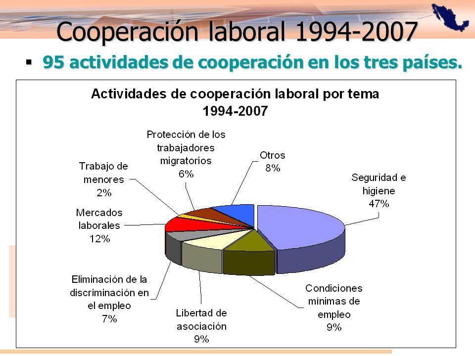 Cooperación laboral 1994-2007 95 actividades de cooperación en los tres países.