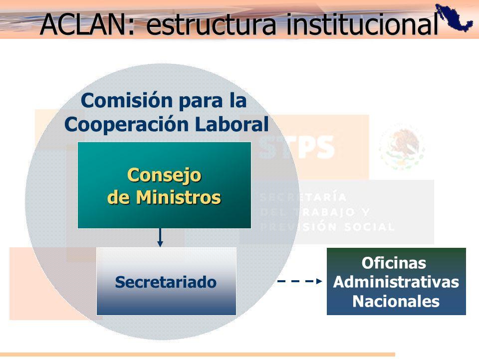 ACLAN: estructura institucional