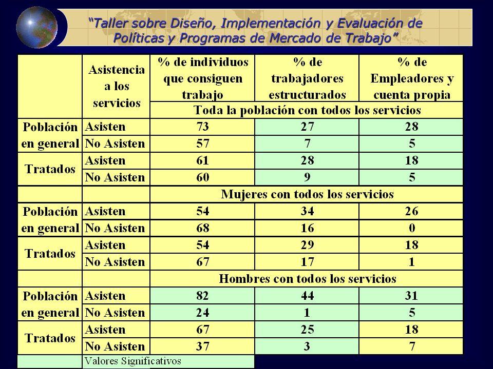 Taller sobre Diseño, Implementación y Evaluación de Políticas y Programas de Mercado de Trabajo