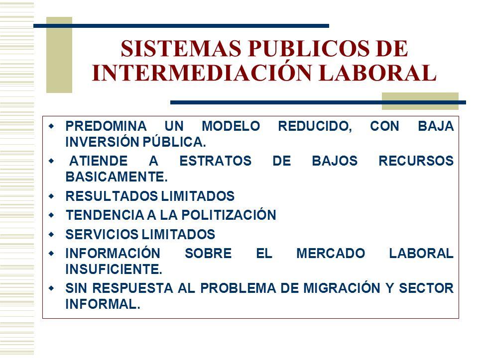 SISTEMAS PUBLICOS DE INTERMEDIACIÓN LABORAL