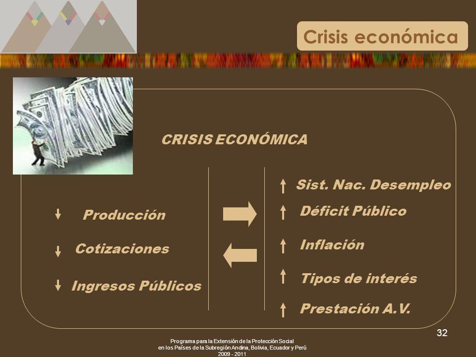 Crisis económica CRISIS ECONÓMICA Sist. Nac. Desempleo Déficit Público