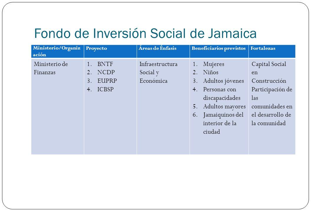 Fondo de Inversión Social de Jamaica