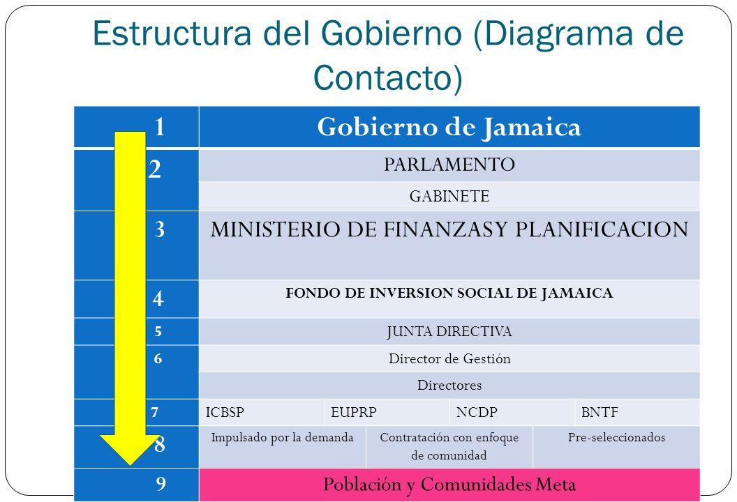 Estructura del Gobierno (Diagrama de Contacto)