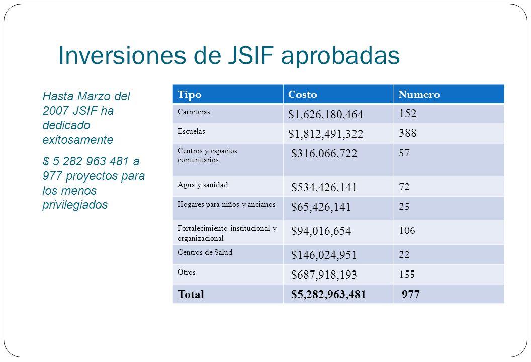 Inversiones de JSIF aprobadas
