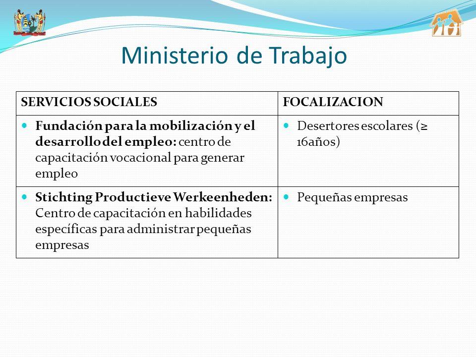 3/25/2017 Ministerio de Trabajo. Fundación para la mobilización y el desarrollo del empleo: centro de capacitación vocacional para generar empleo.