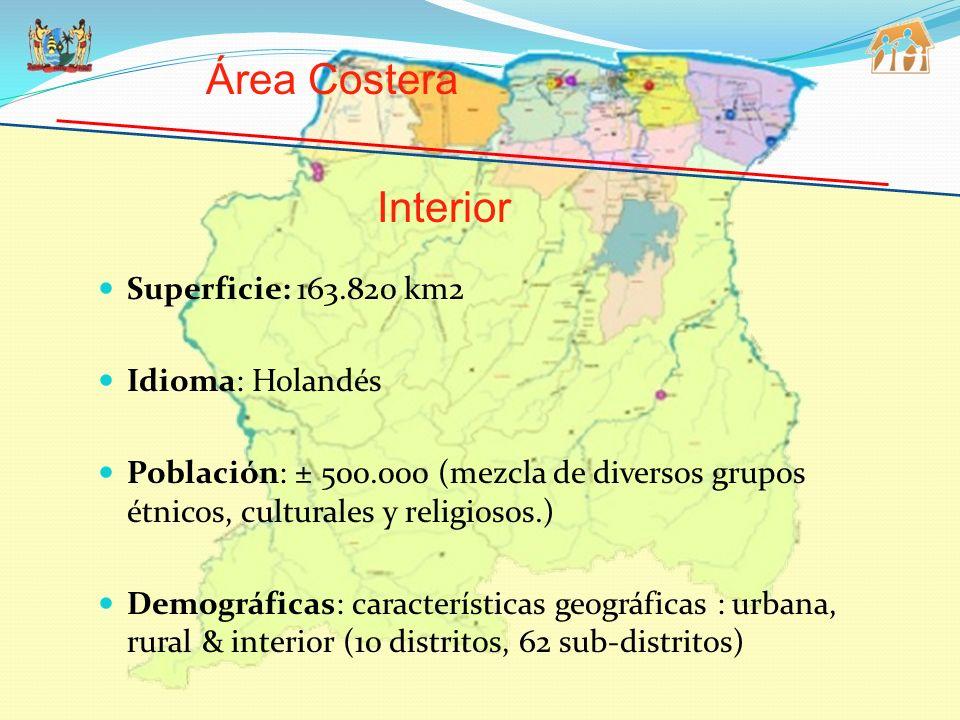 Área Costera Interior Superficie: 163.820 km2 Idioma: Holandés