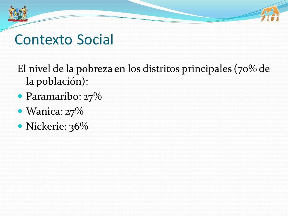 3/25/2017 Contexto Social. El nivel de la pobreza en los distritos principales (70% de la población):