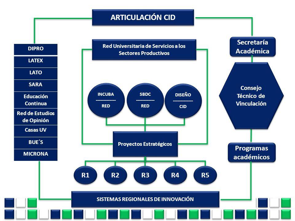 ARTICULACIÓN CID Secretaría Académica Programas académicos R1 R2 R3 R4