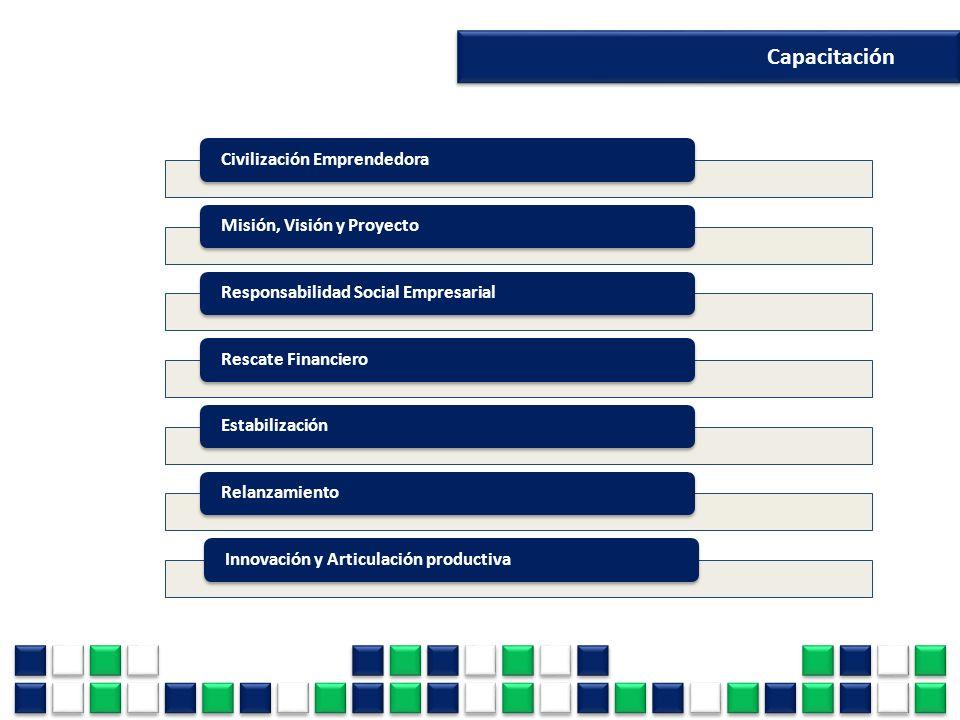 Capacitación Civilización Emprendedora Misión, Visión y Proyecto