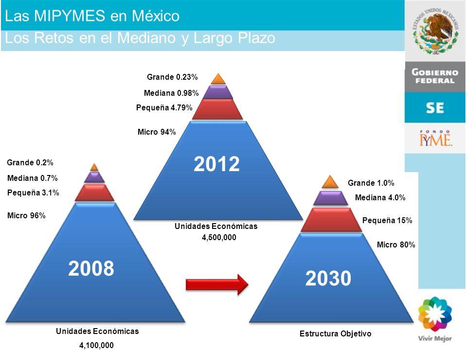 Las MIPYMES en México Los Retos en el Mediano y Largo Plazo. Micro 94% Pequeña 4.79% Mediana 0.98%