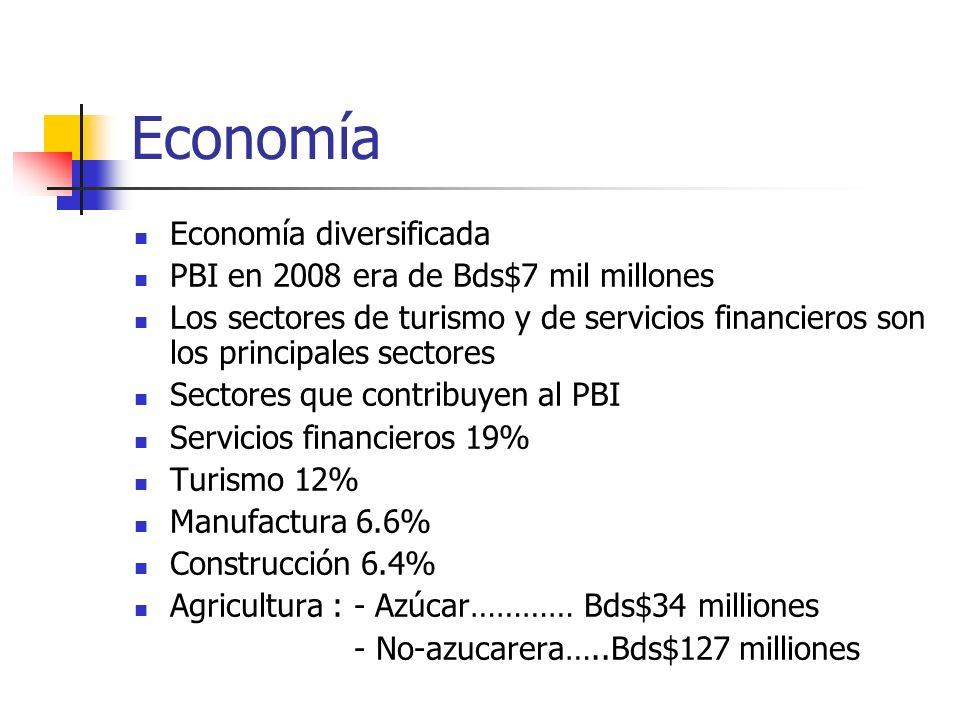 Economía Economía diversificada PBI en 2008 era de Bds$7 mil millones