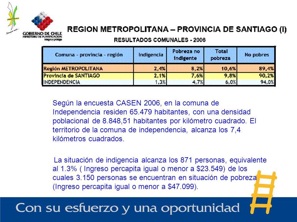 Según la encuesta CASEN 2006, en la comuna de Independencia residen 65