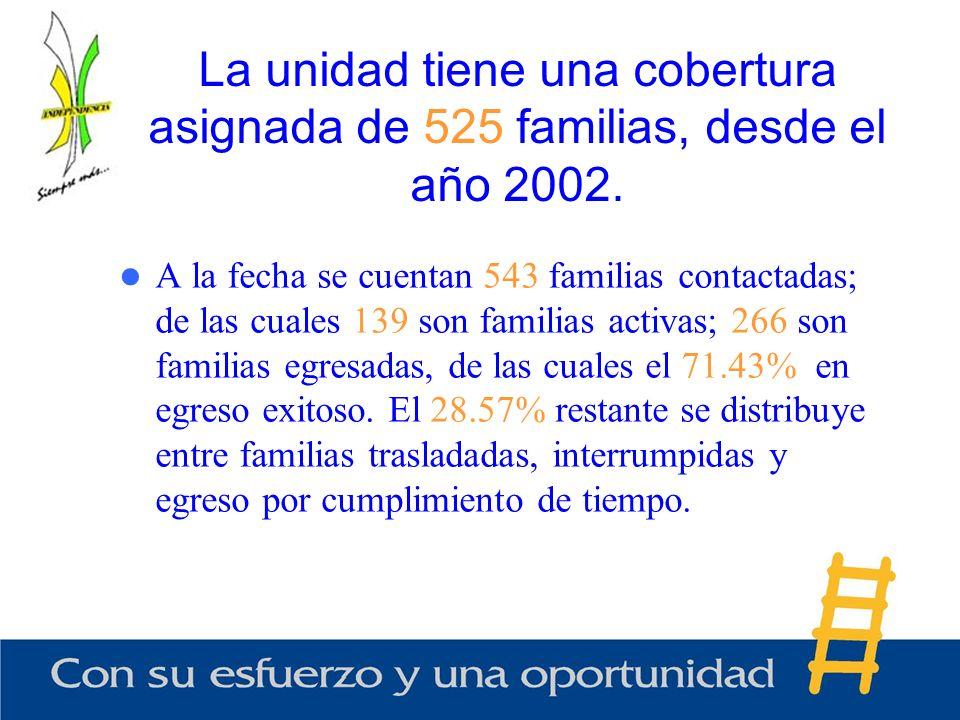 La unidad tiene una cobertura asignada de 525 familias, desde el año 2002.