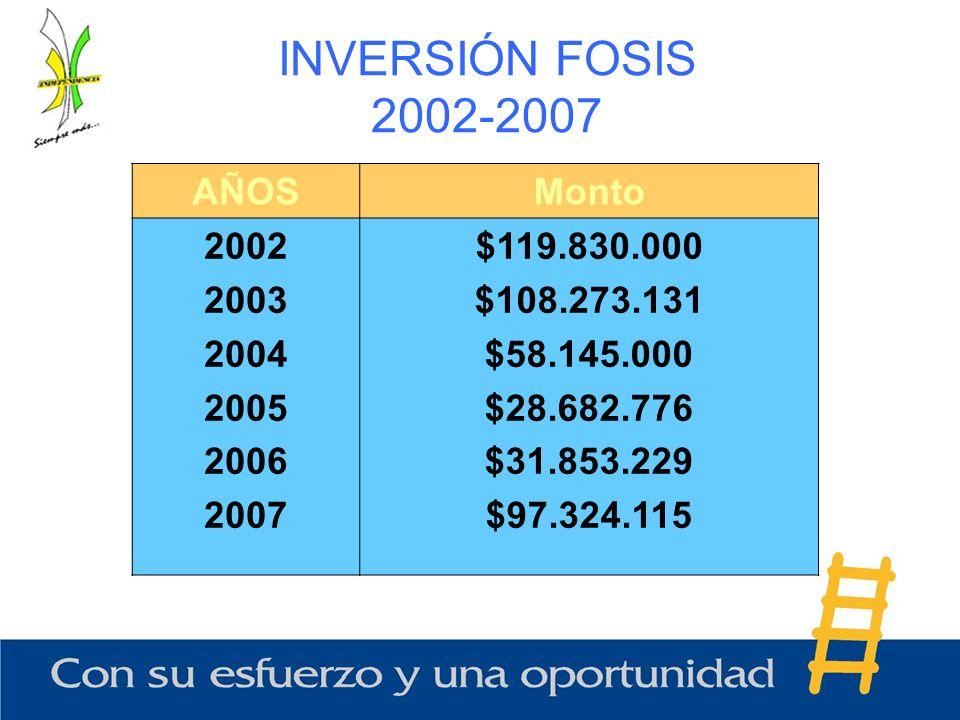 INVERSIÓN FOSIS 2002-2007 AÑOS Monto 2002 2003 2004 2005 2006 2007