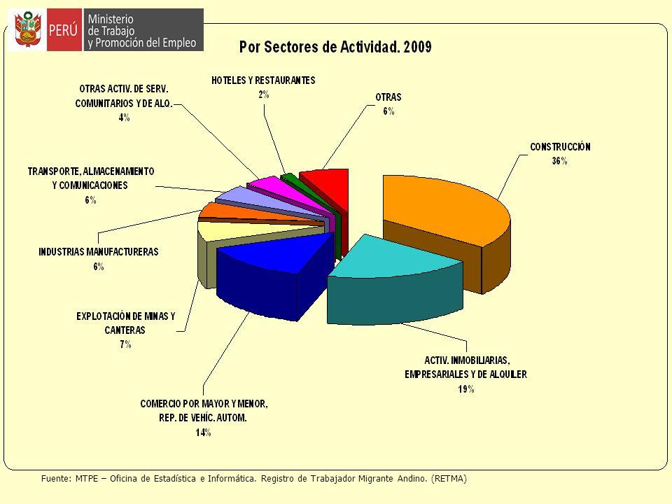 Fuente: MTPE – Oficina de Estadística e Informática