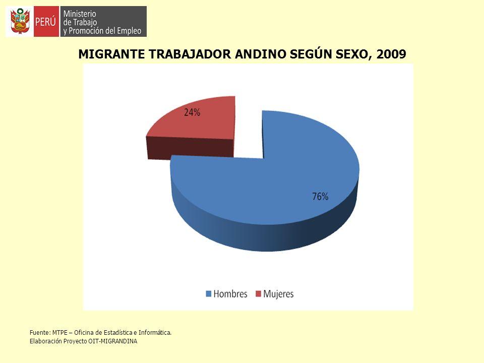 MIGRANTE TRABAJADOR ANDINO SEGÚN SEXO, 2009