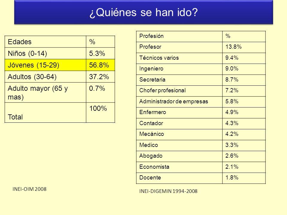 ¿Quiénes se han ido Edades % Niños (0-14) 5.3% Jóvenes (15-29) 56.8%