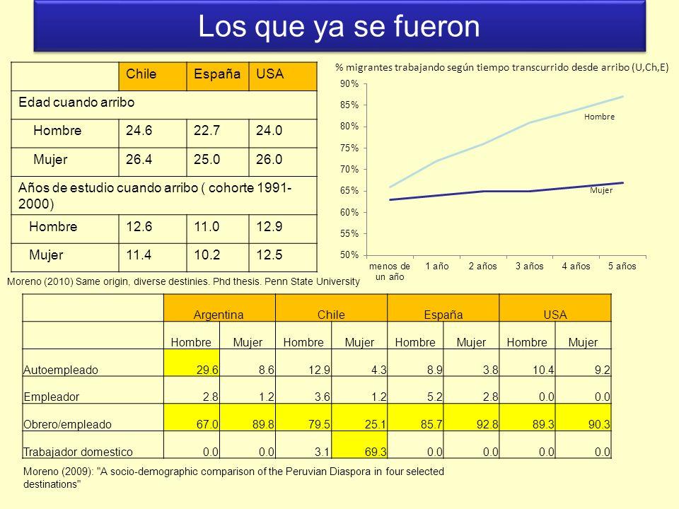 Los que ya se fueron Chile España USA Edad cuando arribo Hombre 24.6
