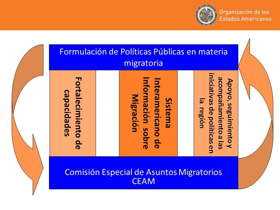 Formulación de Políticas Públicas en materia migratoria