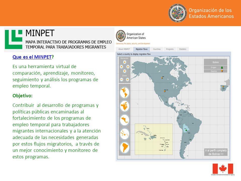 Que es el MINPET Es una herramienta virtual de comparación, aprendizaje, monitoreo, seguimiento y análisis los programas de empleo temporal.