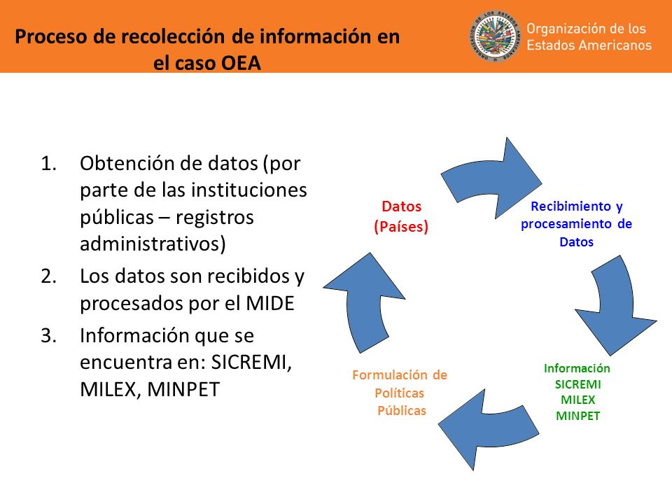 Proceso de recolección de información en el caso OEA