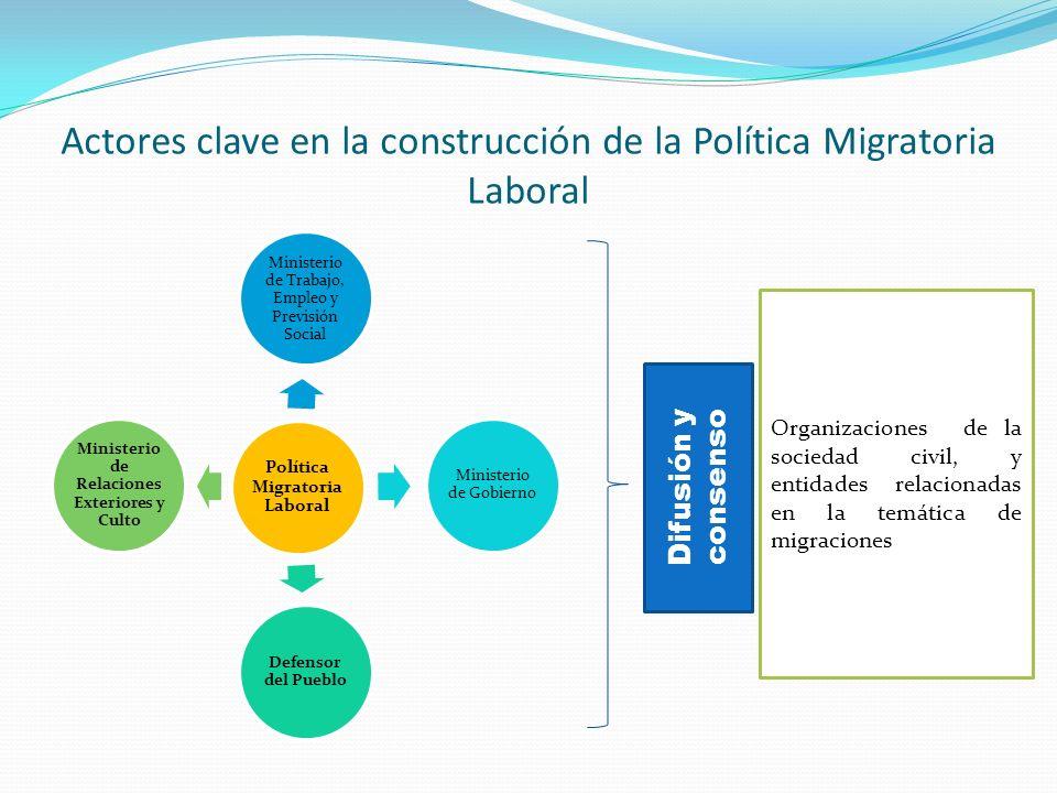 Actores clave en la construcción de la Política Migratoria Laboral