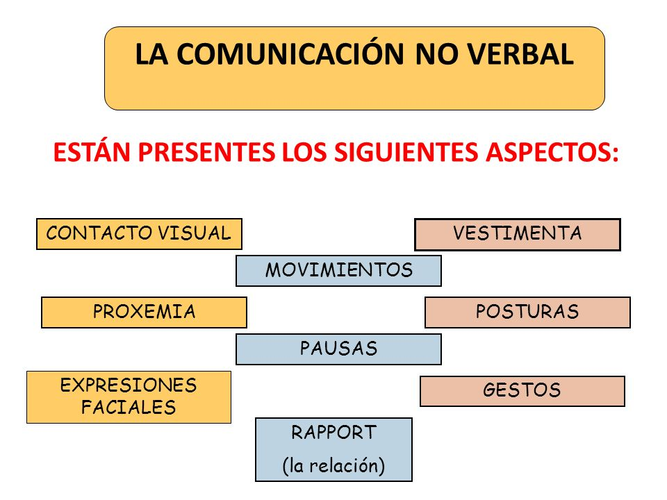 LA COMUNICACIÓN NO VERBAL ESTÁN PRESENTES LOS SIGUIENTES ASPECTOS: