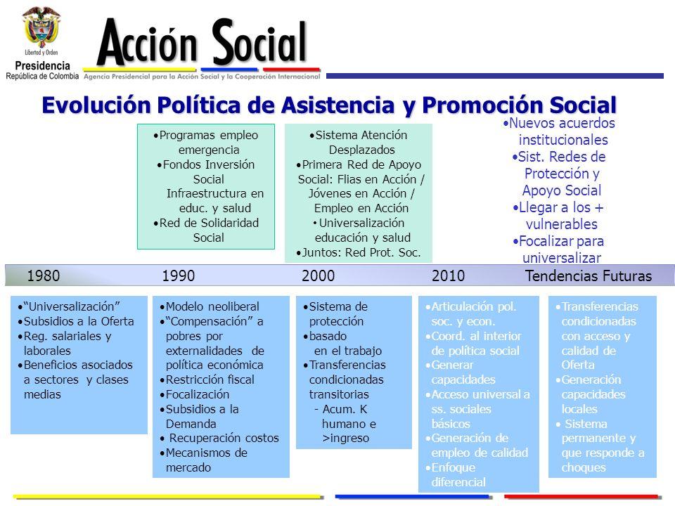 Evolución Política de Asistencia y Promoción Social