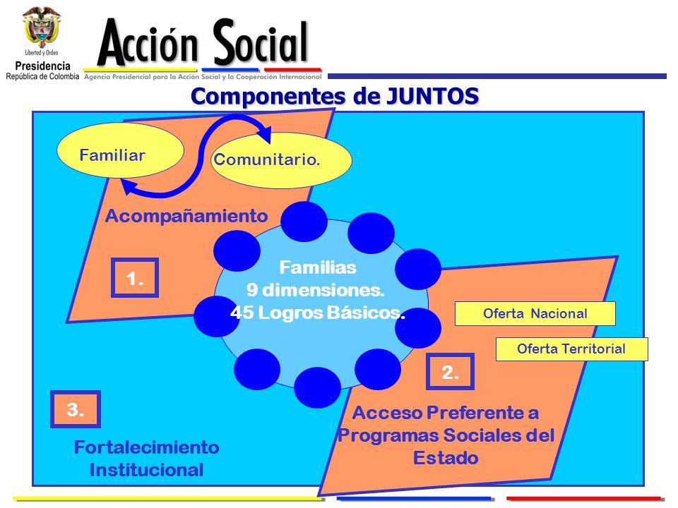 Componentes de JUNTOS Acompañamiento Familias 1. 9 dimensiones.