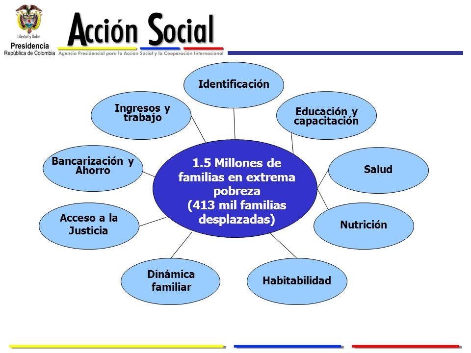 1.5 Millones de familias en extrema pobreza