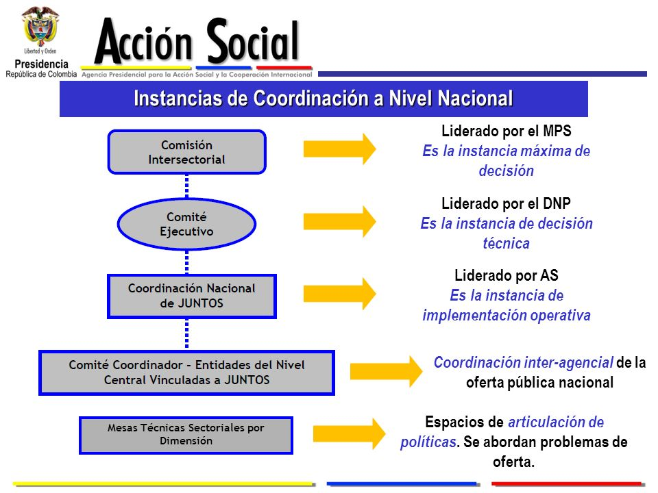Instancias de Coordinación a Nivel Nacional