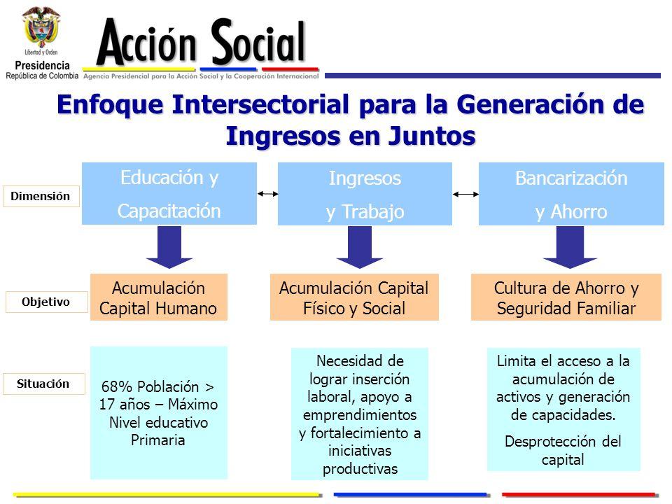 Enfoque Intersectorial para la Generación de Ingresos en Juntos