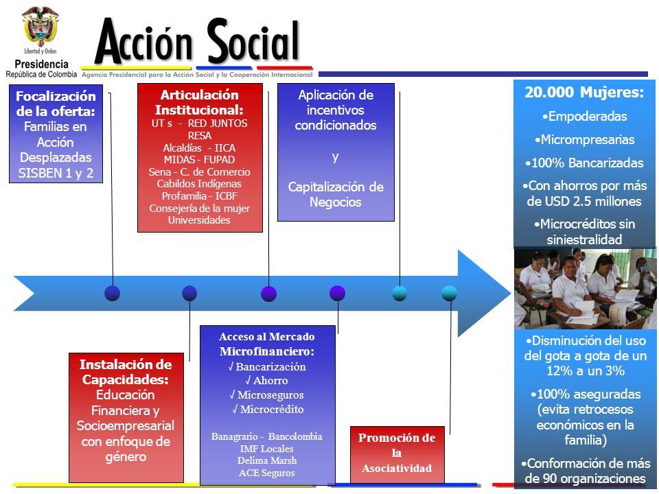 20.000 Mujeres: Focalización de la oferta: Familias en Acción