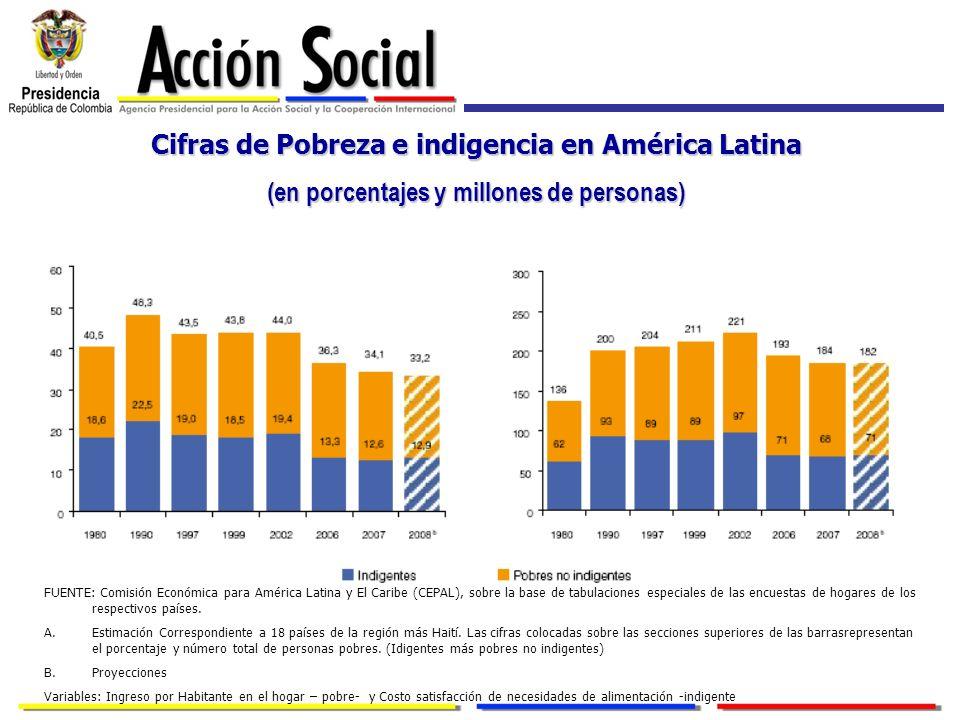 Cifras de Pobreza e indigencia en América Latina