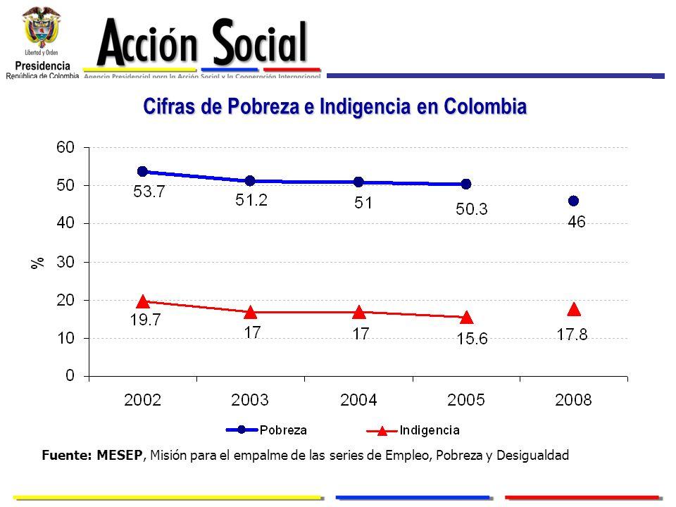 Cifras de Pobreza e Indigencia en Colombia
