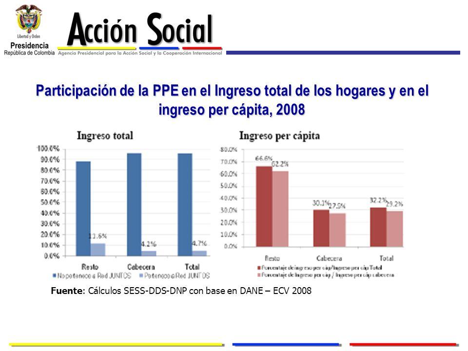 Participación de la PPE en el Ingreso total de los hogares y en el ingreso per cápita, 2008