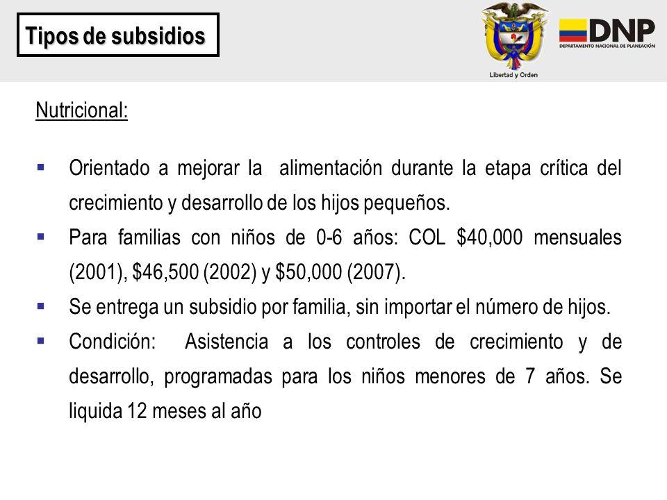 Tipos de subsidios Nutricional: