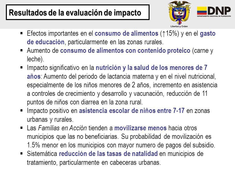 Resultados de la evaluación de impacto