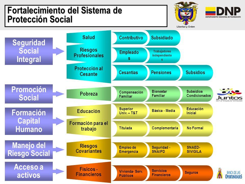 Fortalecimiento del Sistema de Protección Social