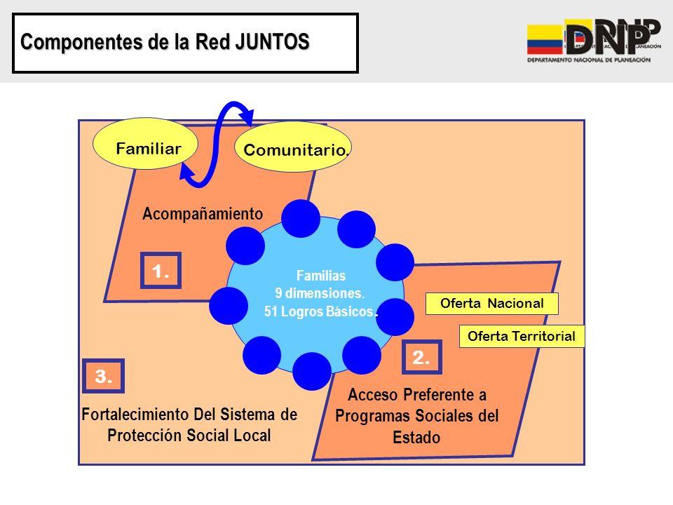 Componentes de la Red JUNTOS