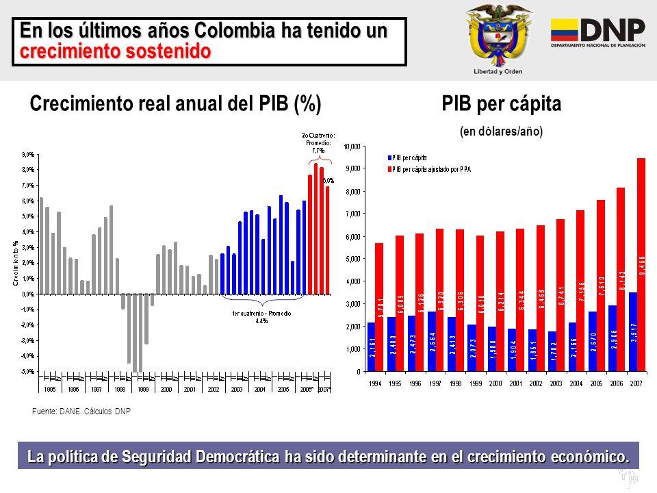 Crecimiento real anual del PIB (%)