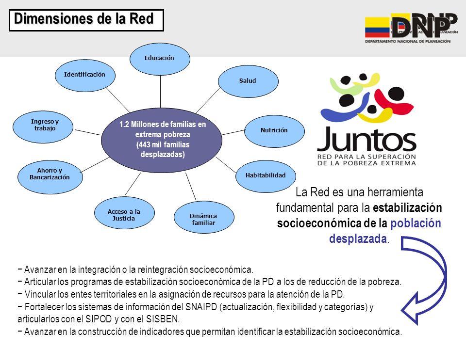 Dimensiones de la Red 1.2 Millones de familias en extrema pobreza. (443 mil familias desplazadas) Identificación.