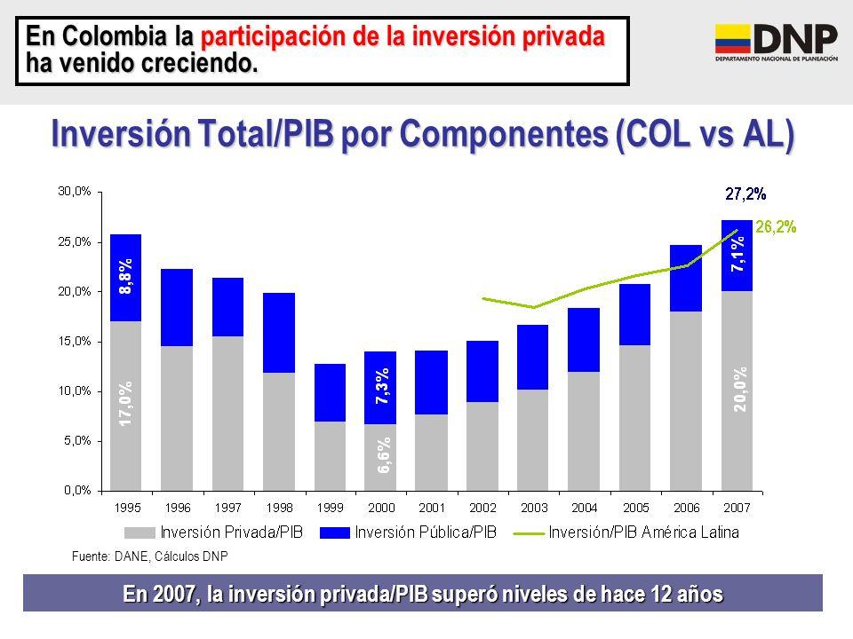 Inversión Total/PIB por Componentes (COL vs AL)