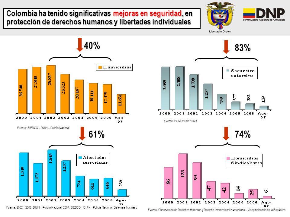 Colombia ha tenido significativas mejoras en seguridad, en protección de derechos humanos y libertades individuales