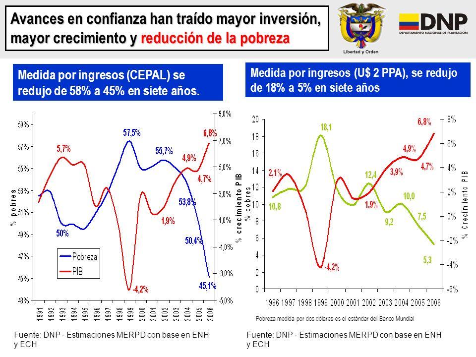 Avances en confianza han traído mayor inversión, mayor crecimiento y reducción de la pobreza