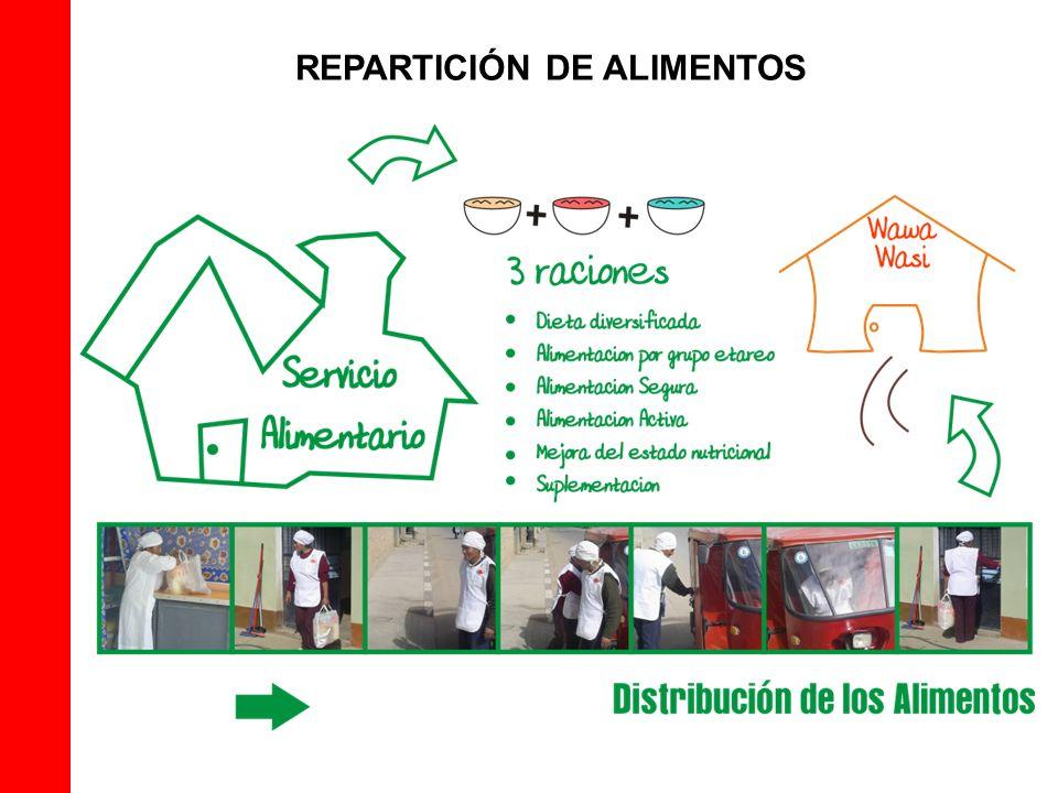 REPARTICIÓN DE ALIMENTOS