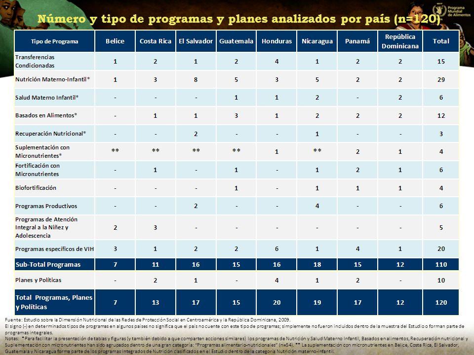 Número y tipo de programas y planes analizados por país (n=120)