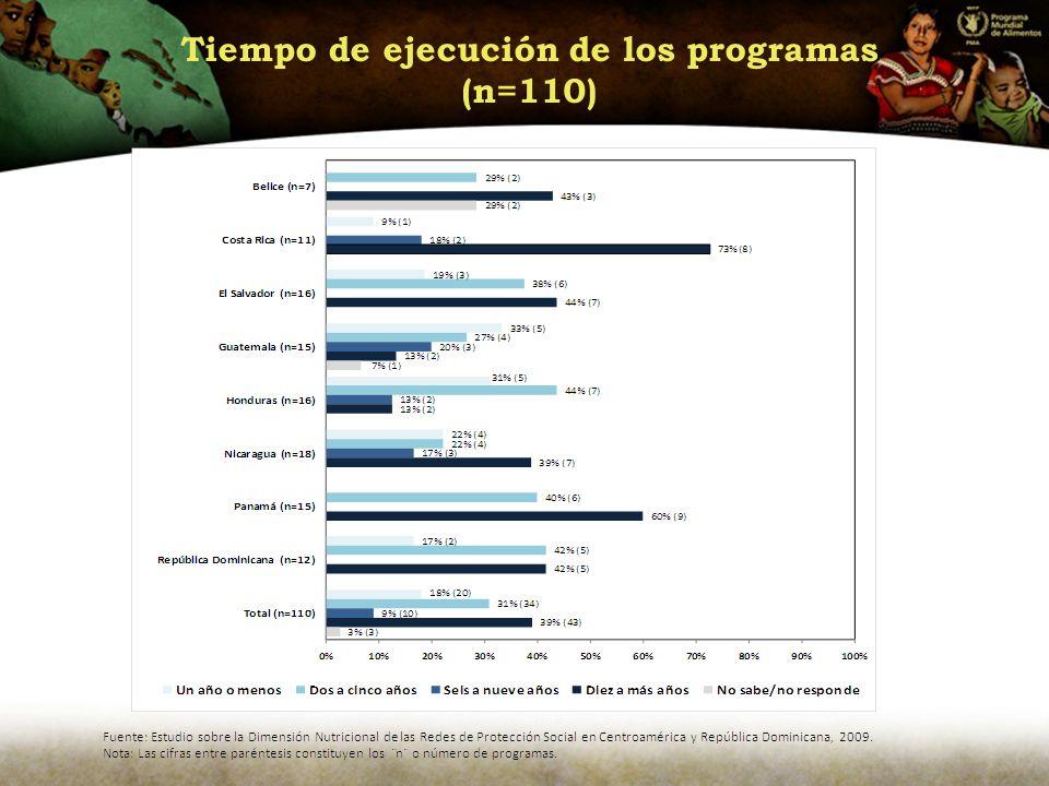 Tiempo de ejecución de los programas (n=110)